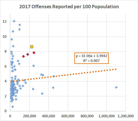 2017 Offenses v. Population