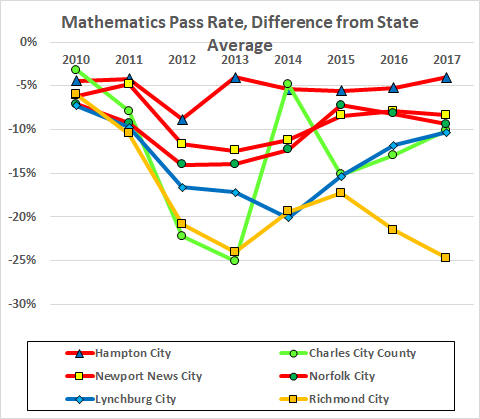 division minus state math by year