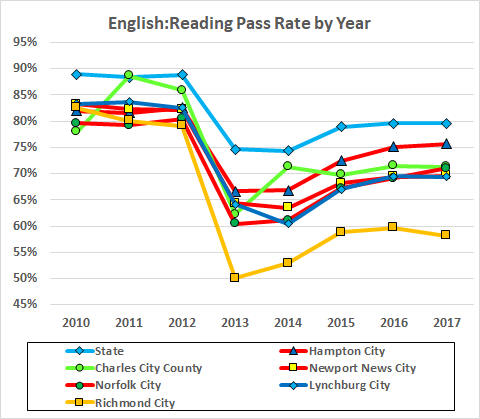 reading by year