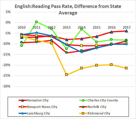 reading v state by year