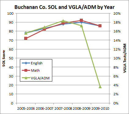 In English The Buchanan Score Dropped Four Points From 2009 To 2010 Math Six Indeed If VGLA Cheating Had Continued