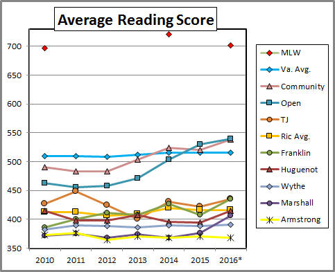 average sat essay score 2011 The average sat score on each section is 500 points,  so a possible sat essay score might look something like this: 7 reading/5 analysis/6 writing why are there so many different scores how important are they  i always thought it was bad because i heard the average sat score in 2011 was 1500.